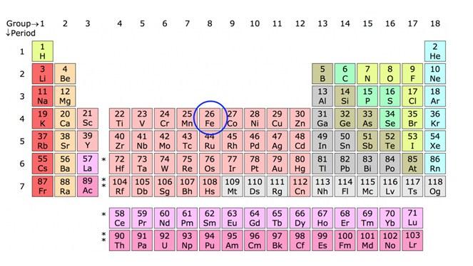 unsur fe besi dan baja